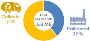 Répartition du coût de gestion des déchets