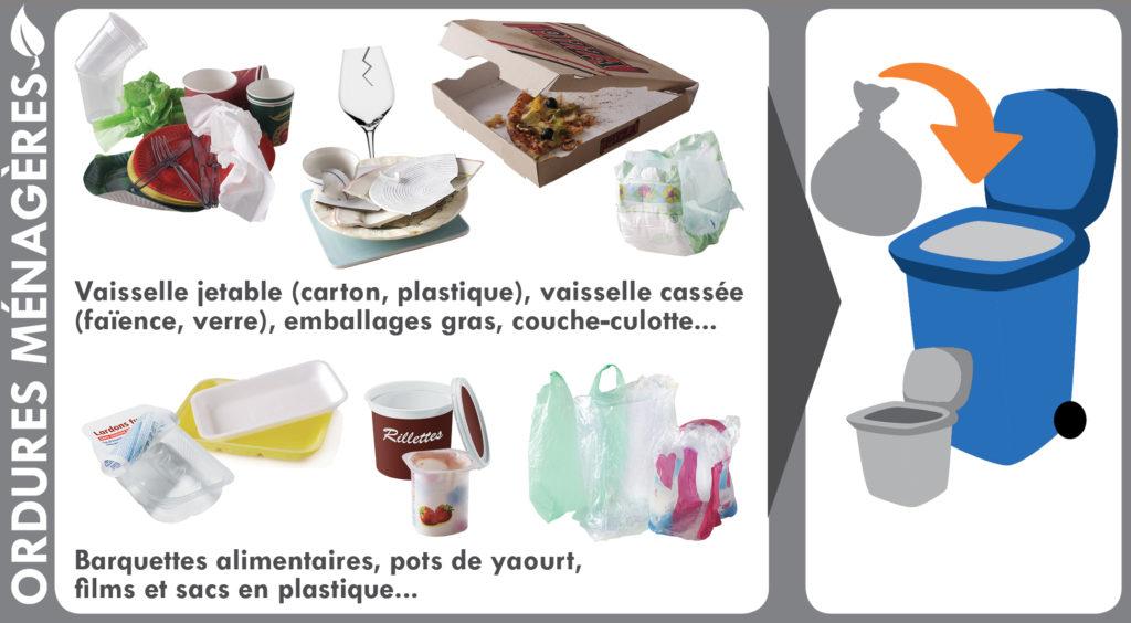 Les ordures ménagères non recyclables